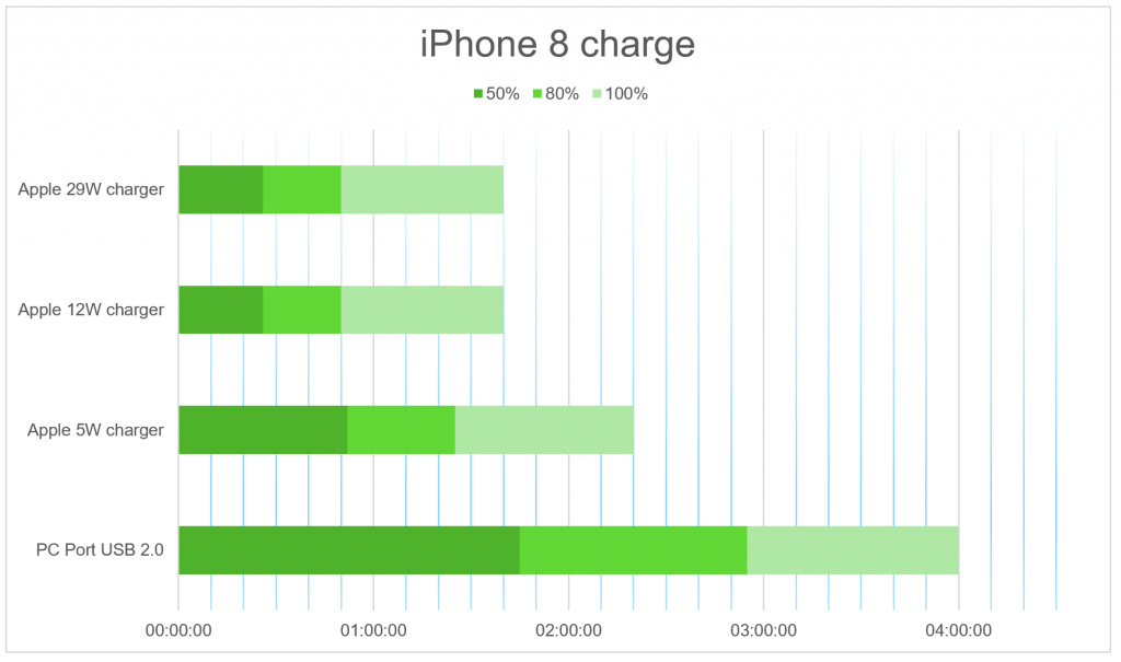 iPhone 8 charging time