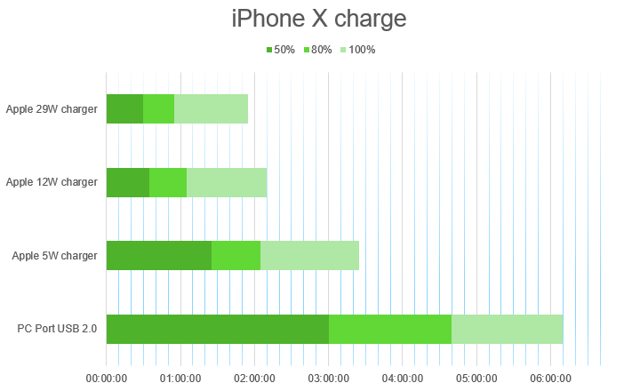 iPhone X charging time